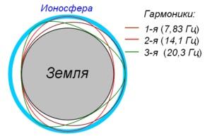 Резонанс Шумана | О «частоте Шумана» и не только о ней | Шумановские частоты сегодня 300px-Schumann_resonance